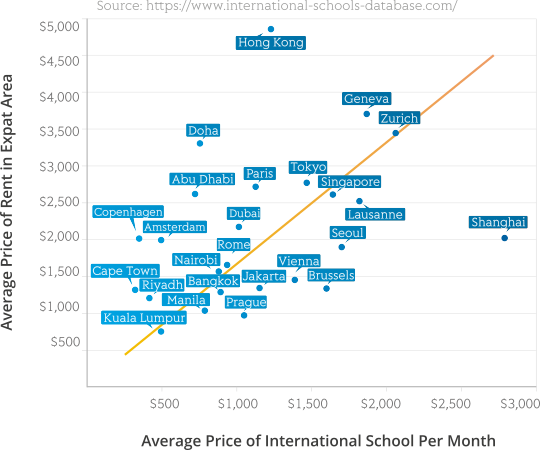 Relation between International School prices and Rent prices