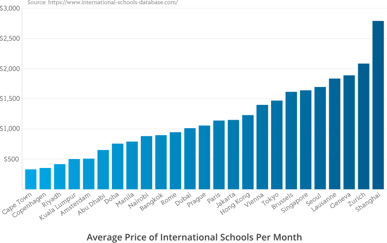 International School prices across the world
