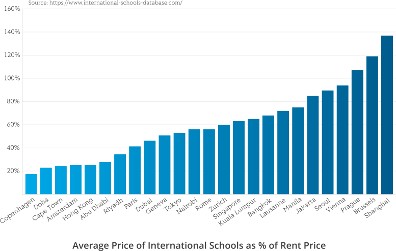 International School prices as percentage of Rent prices