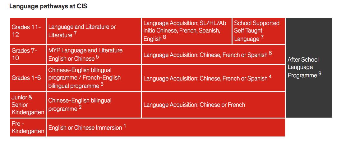 Language pathways at cis